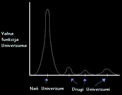 Valna funkcija Univerzuma